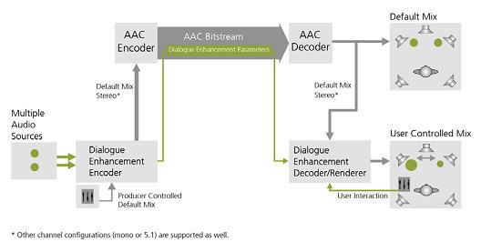 """图1""""语音增强""""系统结构图"""