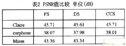 PSNR值比较