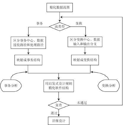 软件工程中结构化设计方法