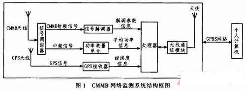 CMMB<a href='/tag/网络监测' target='_blank' style='cursor:pointer;color:#D05C38;text-decoration:underline;'>网络监测</a>系统结构框图