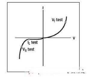 典型的HBLED DC I-V曲线和测试点