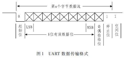 基于SOPC的异步串行通信IP核设计