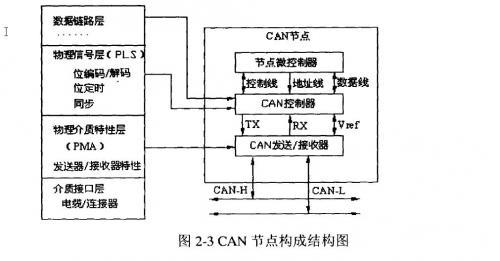 详解基于CAN总线的汽车仪表系统设计 CAN总线原理分析高清图片