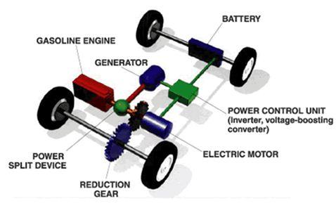 直流电子负载在汽车发电机测试的应用