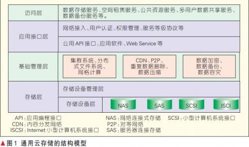 基于物联网环境的云存储及安全技术研究