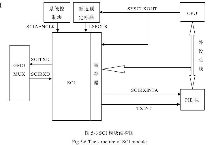 5.3人机接口单元电路 为了方便系统的扩展和满足人机互动的需要,本设计提供了液晶显示界面、键盘控制等,同时提供了RS-485/232通讯接口。液晶显示界面用来显示测试结果,可通过字符和图形形式显示;键盘控制用来设置一些参数,以得到不同情况下测试结果的变化情况;RS-485/232通讯接口用来实现与其它监测设备或和外部计算机的信息通讯和共享。 人机接口单元原理图如图5-5所示。  5.