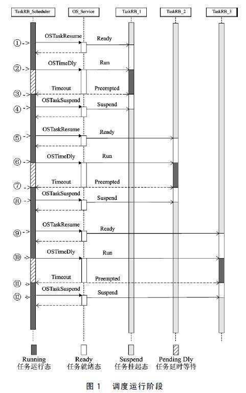 基于μC/OS-II的时间片调度法设计