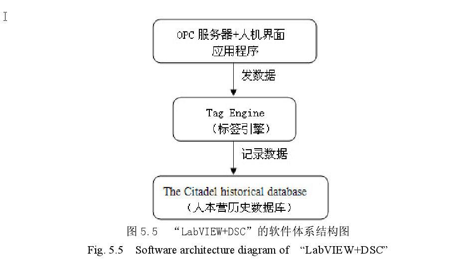 基于labview的数控机床网络测控系统--基于b/s模式的
