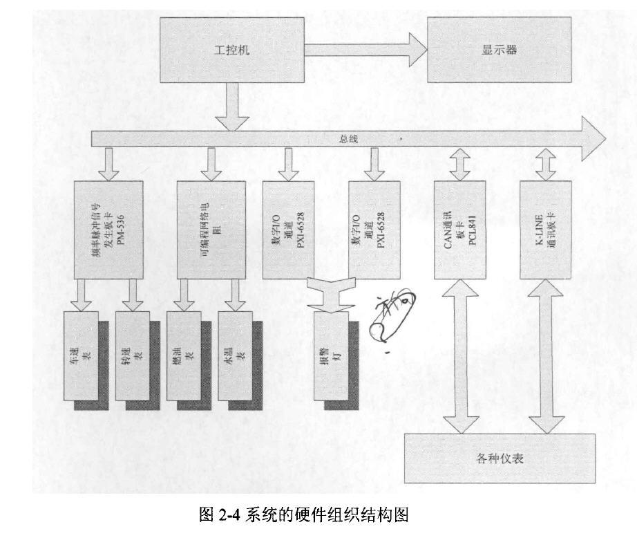 系统的硬件组织结构图