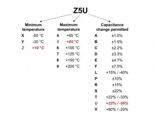 高介电常数陶瓷电容器被划分为 2 类,2类电介质使用 3 位数进行分类。注意观察其容差!