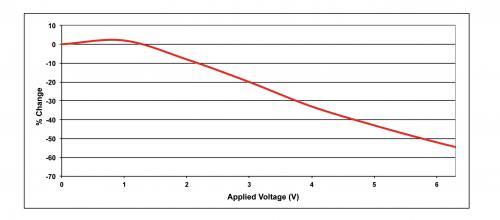 显示了一个 22 uF、6.3伏、X5S 电容器的偏压依赖度,注意电容所施加偏压变化而降低