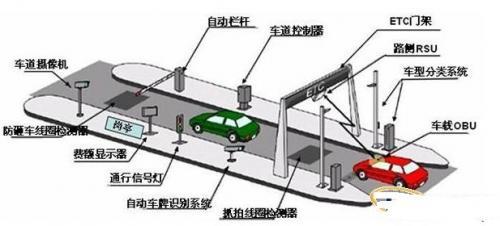 停车收费系统车道工作流程如下:    首先,车辆进入读写器天线覆盖范围