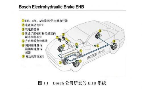 汽车电子液压制动系统跟随特性的实验研究 ----意义与名词解释
