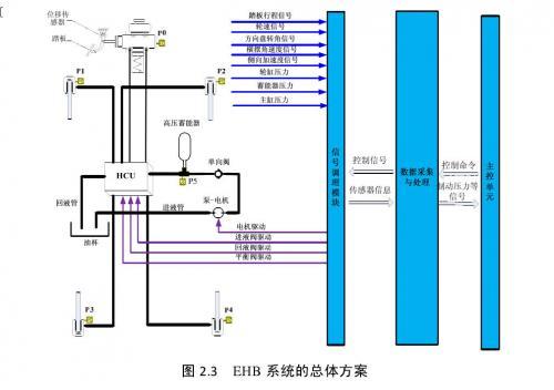 汽车电子液压制动系统跟随特性的实验研究 ----汽车 EHB 系统的工作原理及总体方案的设计