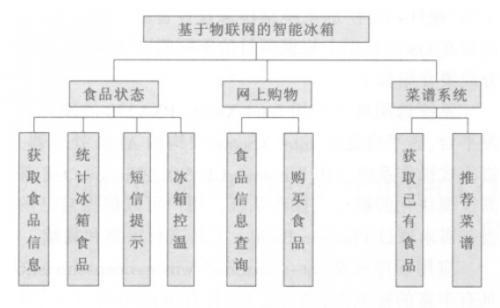 图2 系统模块图