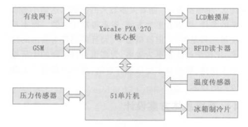 图3 系统硬件框图