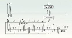 浅谈超宽带互联及其调制方法