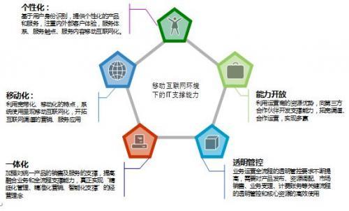 天源迪科移动互联网运营支撑解决方案