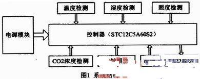 基于STC12C5A60S2的多功能测量系统设计