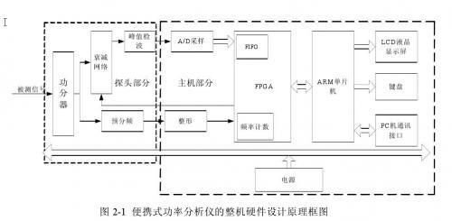 功率分析仪硬件设计框图