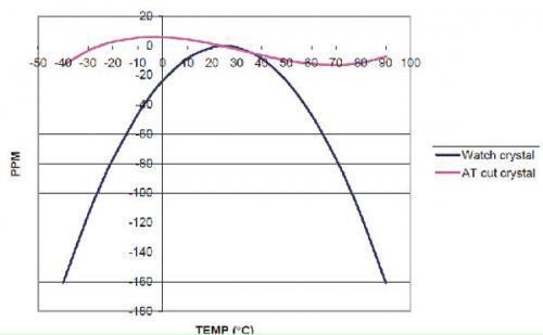 AT切型晶体与表晶典型特性对比