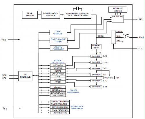 所示是M41TC8025温度补偿实时时钟功能框图。