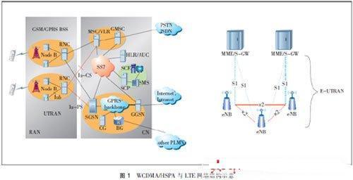LTE关键技术与方案精华集锦