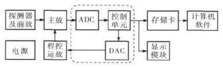 基于STM32F的便携式核谱仪的研制
