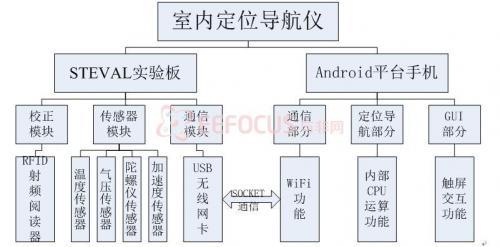 图3.1.1 硬件架构图