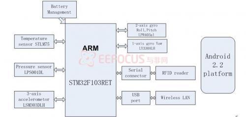 图3.1.2 系统硬件结构框图
