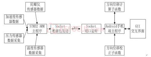 图3.3.1 软件架构图