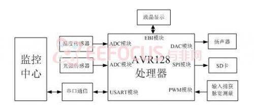 图2 硬件架构