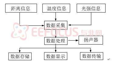 图3程序运行流程图