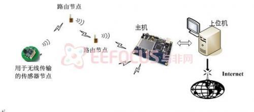 无线传感器网络用于环境监测的典型案例分析