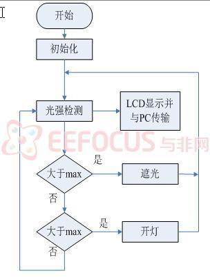 软硬件架构 diy智能家居:基于avr的智能节能插排的系统解决方案 diy图片