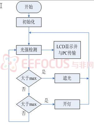 图4湿度监测程序流程图