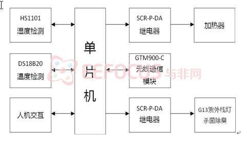 图3 多功能智能干鞋器总体结构图