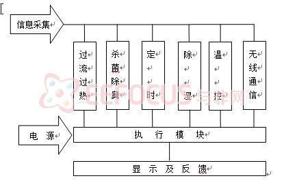 多功能智能家居干燥系统的总体结构如图3所示