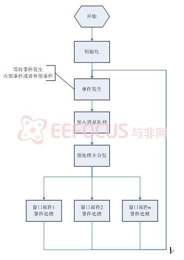 消息循环流程图