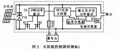 太阳能控制器功能框图