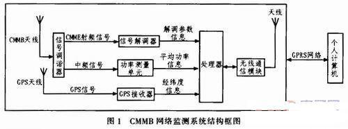 系统整体结构