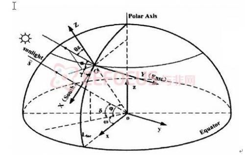 图4视日运动轨迹跟踪