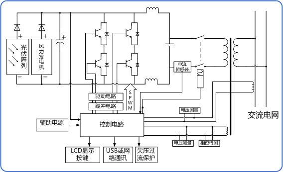 图4 系统硬件结构框图