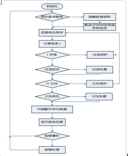 图14 程序运行流程图