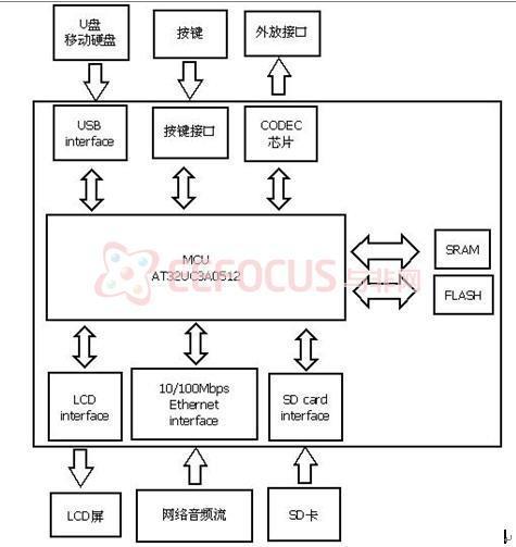 1 系统功能实现原理    系统通过读取本地存储器(sd卡,u盘,移动硬盘)
