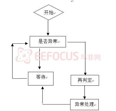 1溴丁烷的制备实验步骤流程图