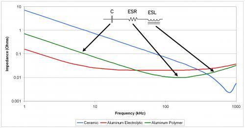 寄生对陶瓷、铝和铝聚合物电容器阻抗的改变不同