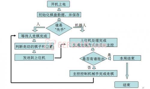 程序运行流程图