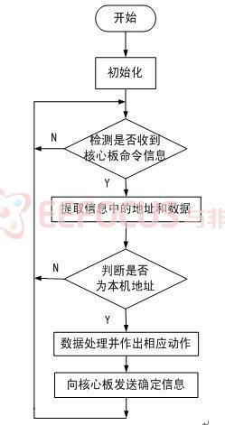 红外程序设计流程图