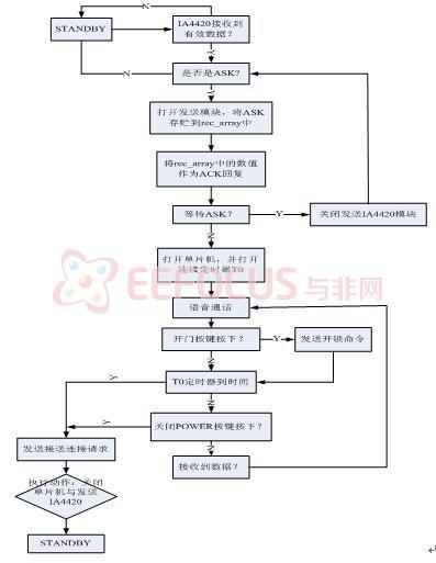 图3 从机程序软件设计流程图